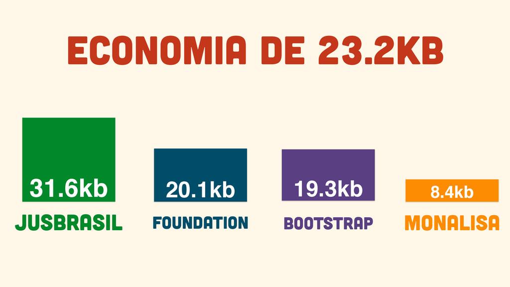 19.3kb Bootstrap 31.6kb JusBrasil 8.4kb Monalis...