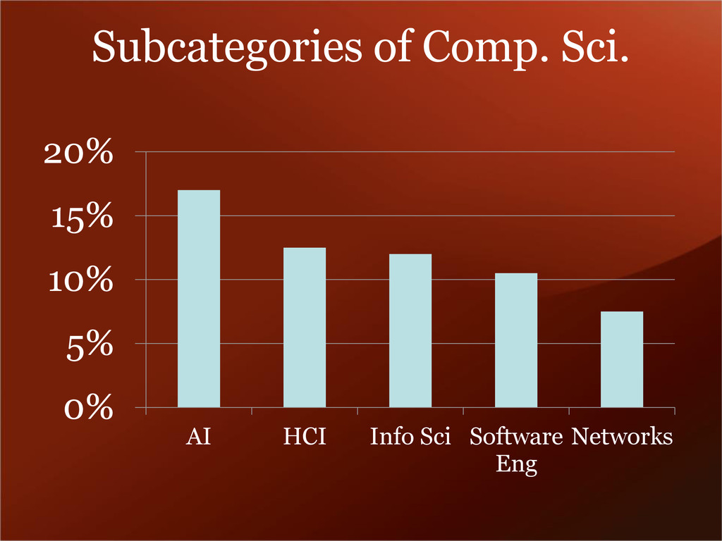 Subcategories of Comp. Sci. 0% 5% 10% 15% 20% A...