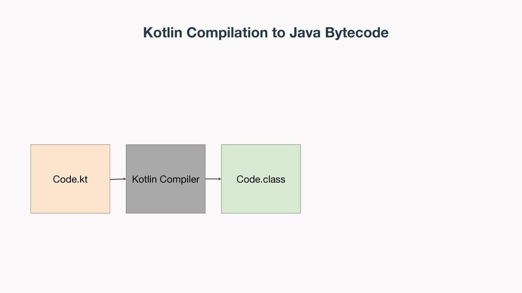 Kotlin Compilation to Java Bytecode Code.kt Cod...