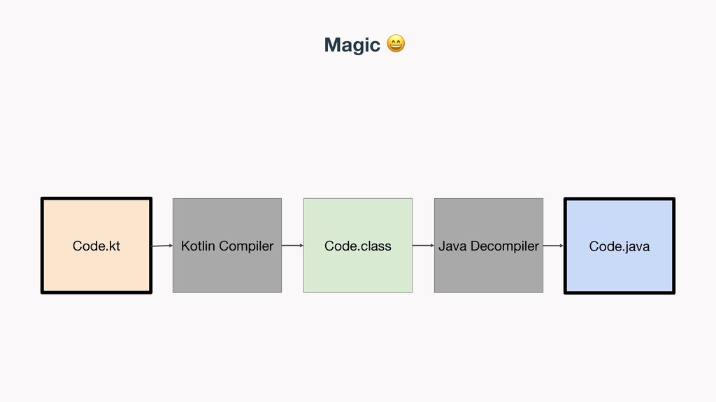 Magic  Code.kt Code.class Kotlin Compiler Java ...