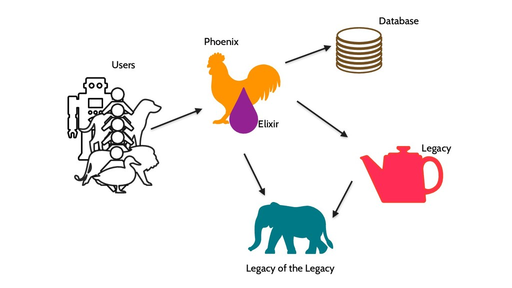 Phoenix Elixir Database Legacy Legacy of the Le...