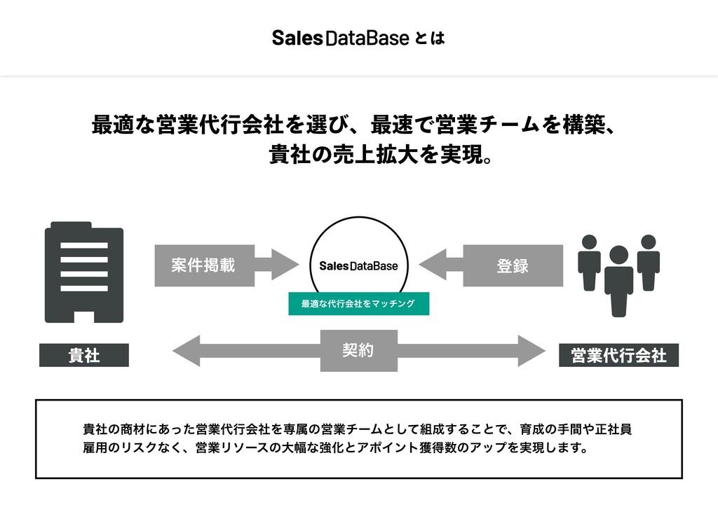 最適な営業代⾏会社を選び、最速で営業チームを構築、 貴社の売上拡⼤を実現。 とは 貴社 営業代...