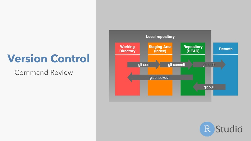 Version Control Command Review