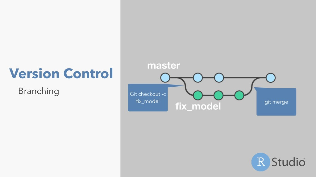 Version Control Branching master fix_model Git c...