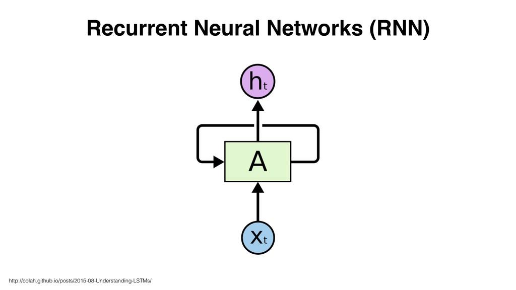 Recurrent Neural Networks (RNN) http://colah.gi...