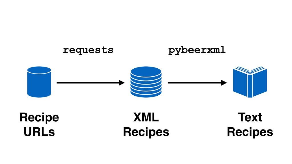 Recipe URLs XML Recipes Text Recipes request...