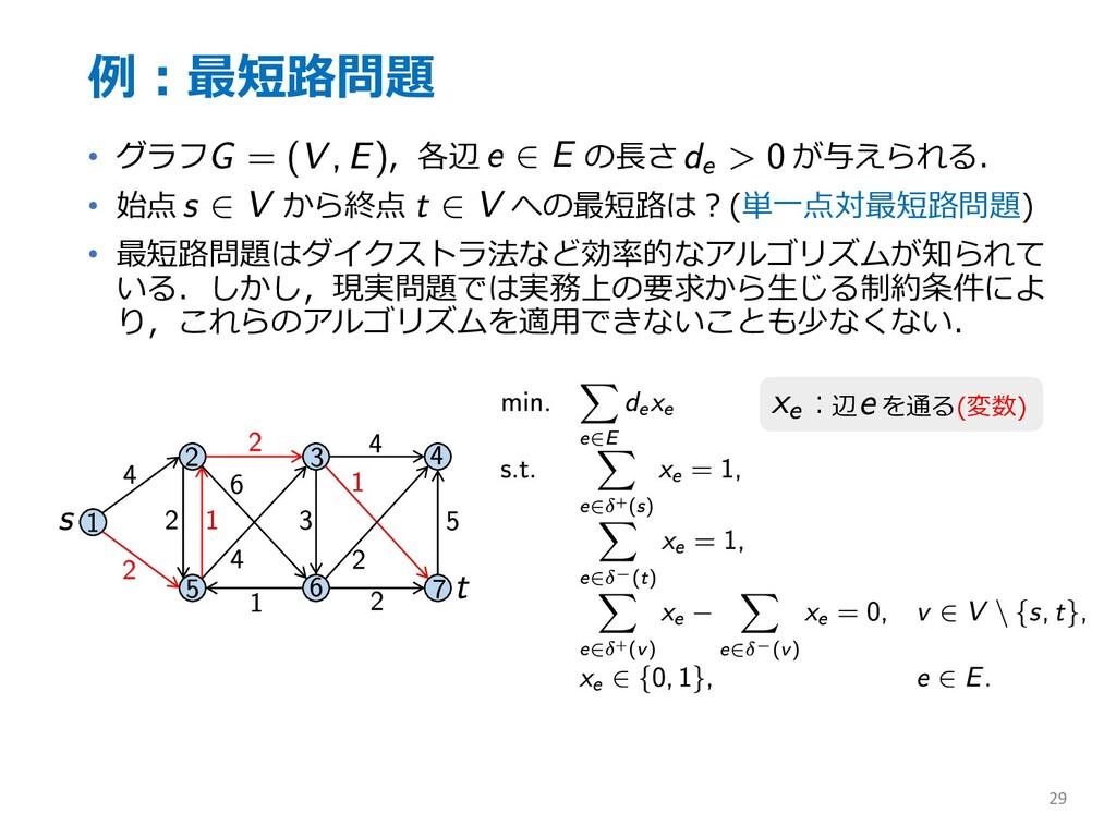 例︓最短路問題 • グラフ ,各辺 の⻑さ が与えられる. • 始点 から終点 への最短路は︖...