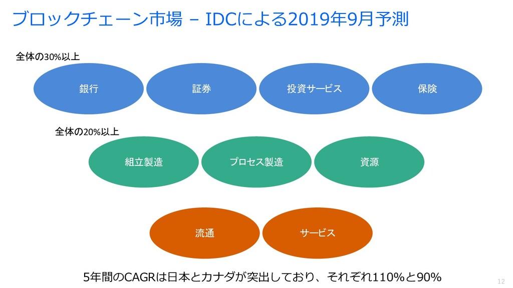 12 12 ブロックチェーン市場 – IDCによる2019年9⽉予測 5年間のCAGRは⽇本と...