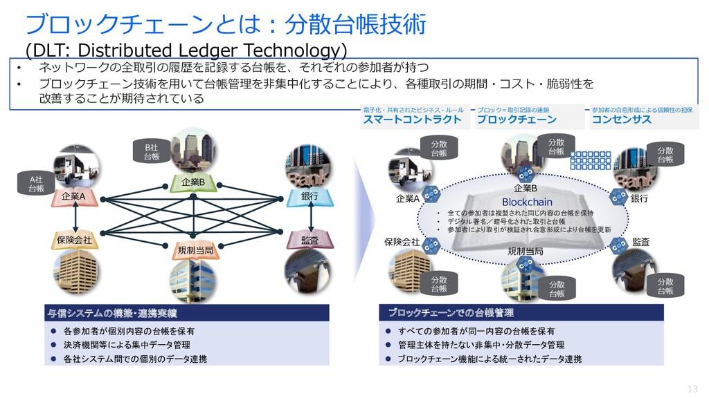 13 ブロックチェーンとは︓分散台帳技術 (DLT: Distributed Ledger T...