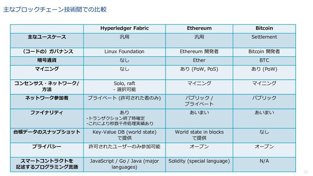 32 主なブロックチェーン技術間での⽐較 Hyperledger Fabric Ethereu...