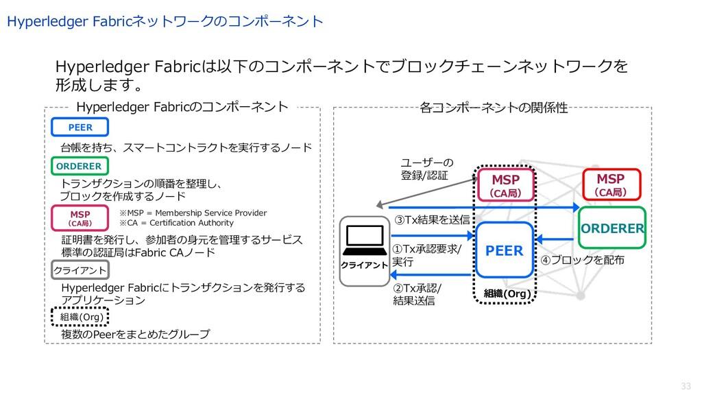 33 ユーザーの 登録/認証 ③Tx結果を送信 MSP (CA局) PEER ORDERER ...