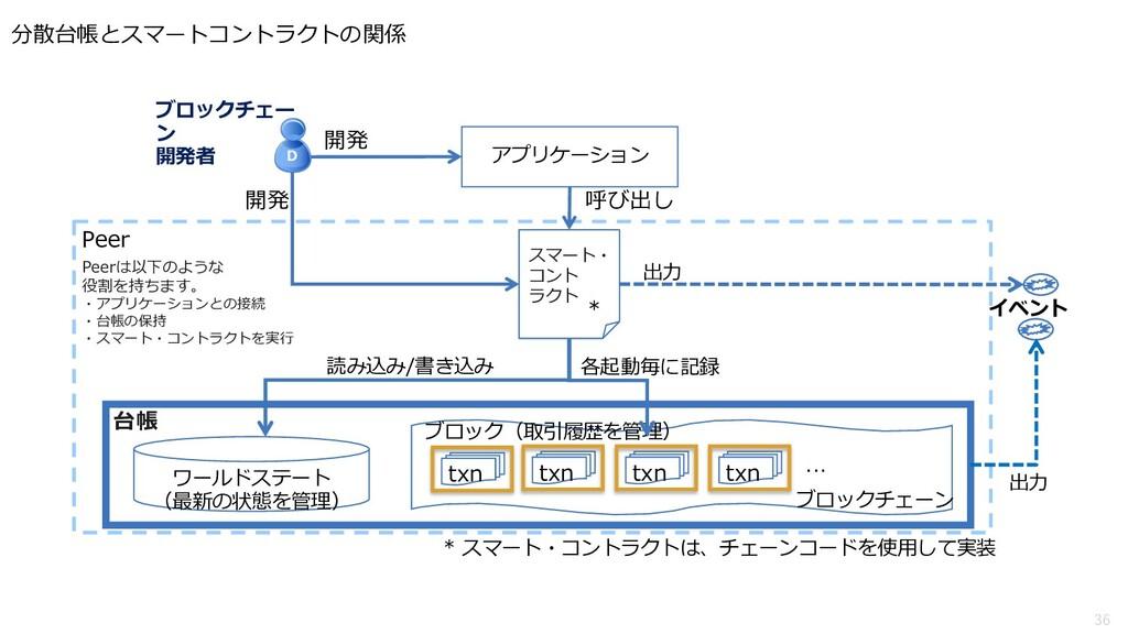 36 分散台帳とスマートコントラクトの関係 * スマート・コントラクトは、チェーンコードを使⽤...