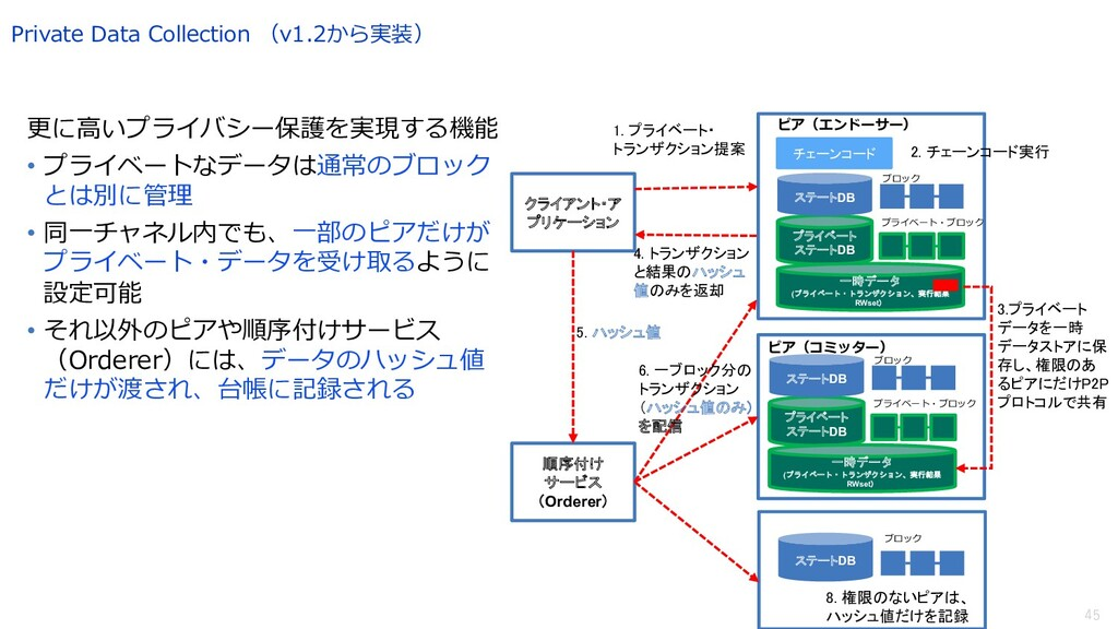 45 Private Data Collection (v1.2から実装) 更に⾼いプライバシ...