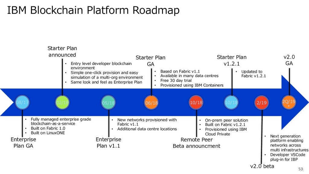 53 53 IBM Blockchain Platform Roadmap • Fully m...