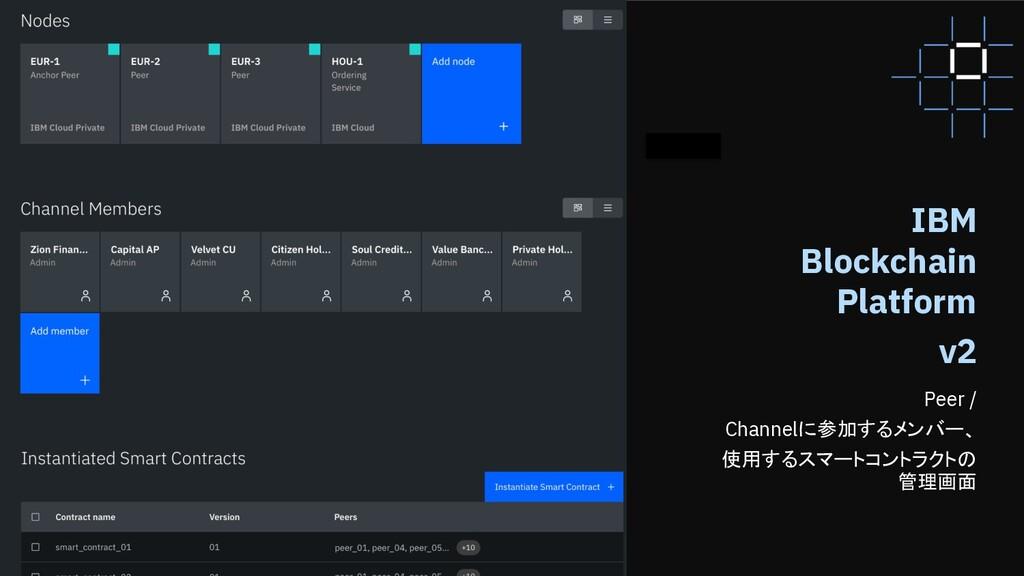 57 57 Peer / Channelに参加するメンバー、 使用するスマートコントラクトの ...