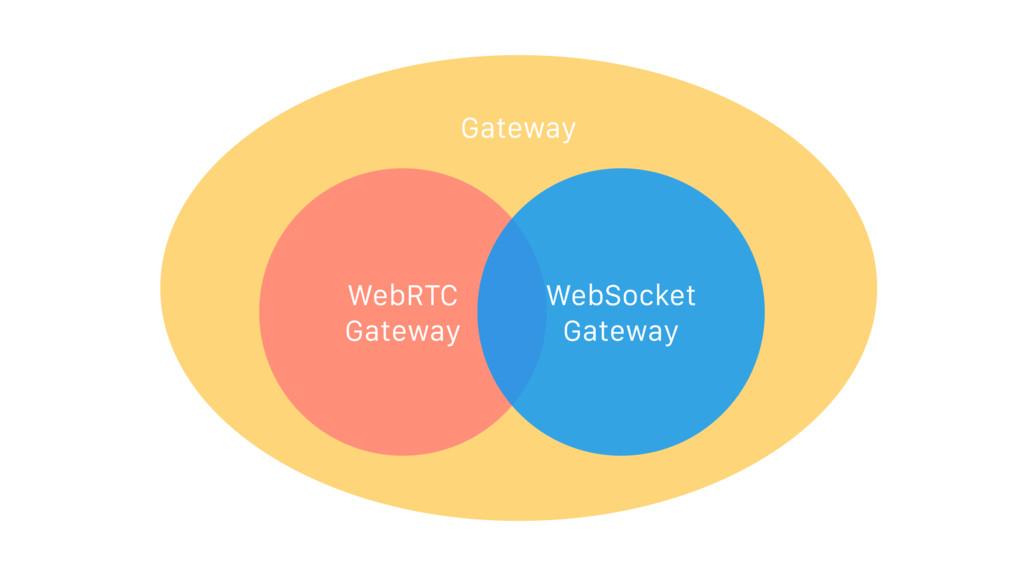 Gateway WebRTC Gateway WebSocket Gateway