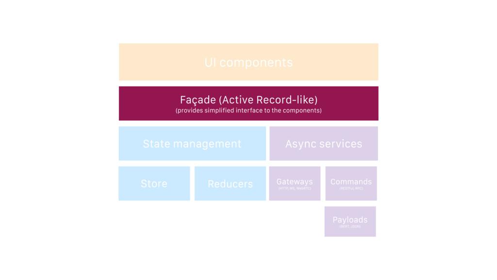UI components Façade (Active Record-like) (prov...