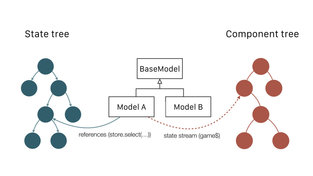BaseModel Model B Model A State tree Component ...