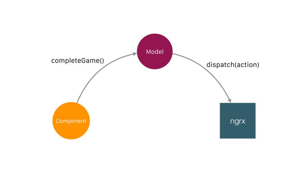 Component Model dispatch(action) ngrx completeG...