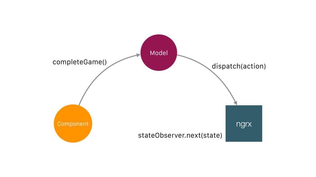 Component Model ngrx stateObserver.next(state) ...