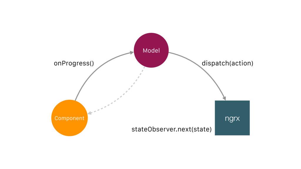Component Model stateObserver.next(state) dispa...