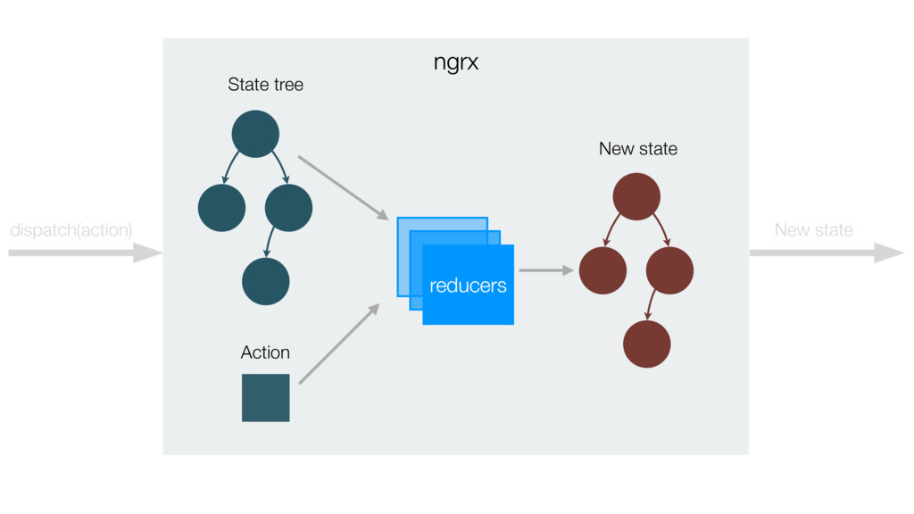 ngrx reducers dispatch(action) State tree Actio...