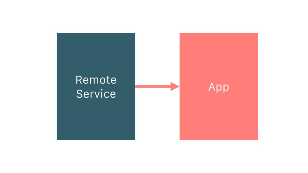 Remote Service App