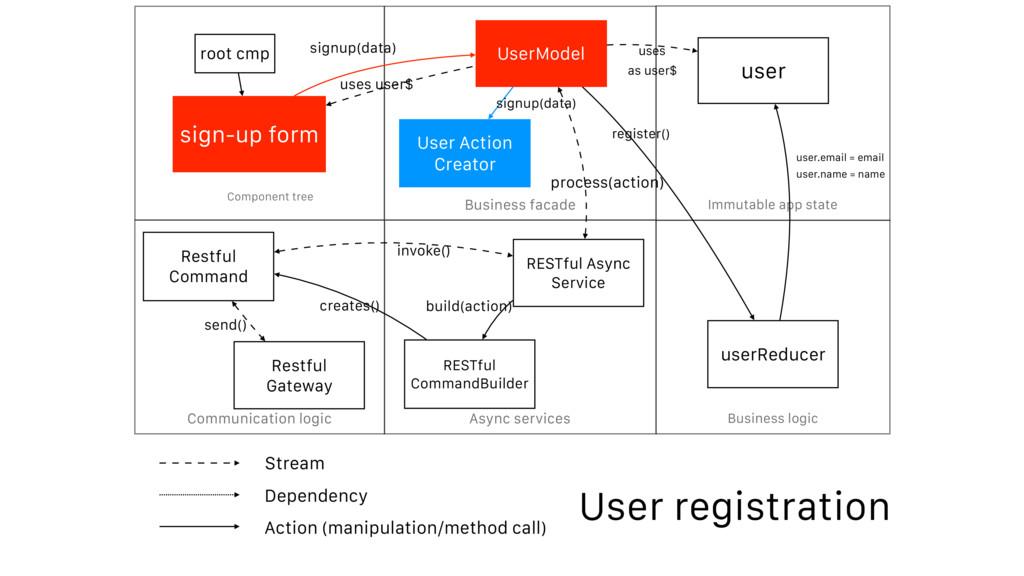 Async services Business facade Business logic C...