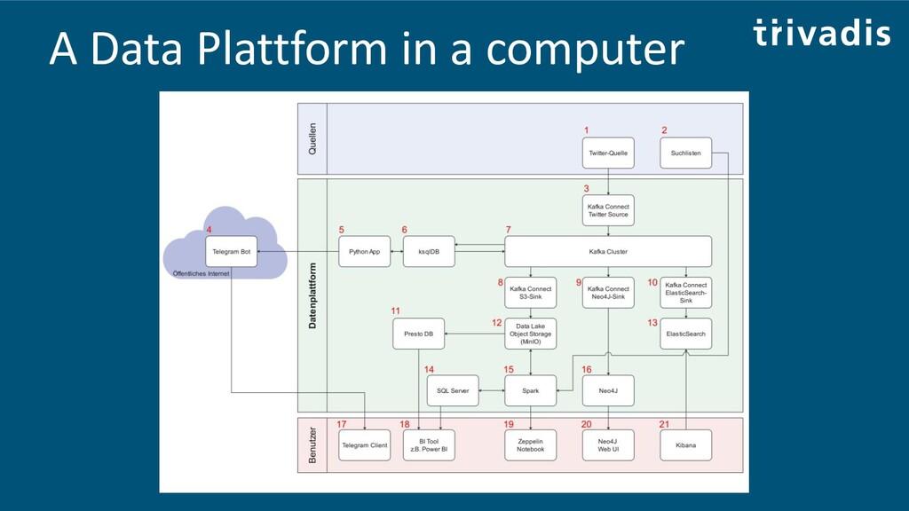 A Data Plattform in a computer