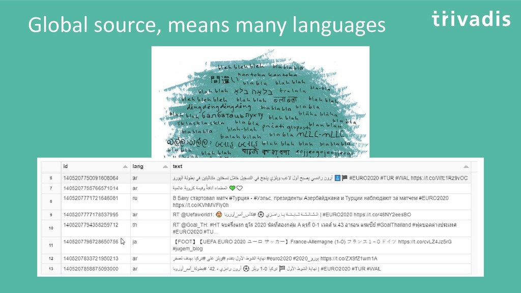 Global source, means many languages