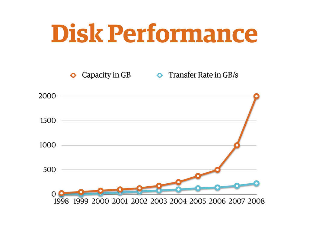Disk Performance 0 500 1000 1500 2000 1998 1999...