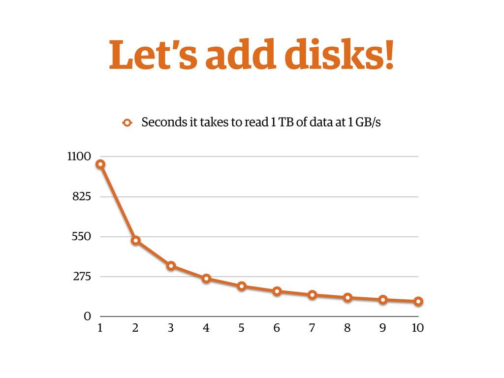 Let's add disks! 0 275 550 825 1100 1 2 3 4 5 6...