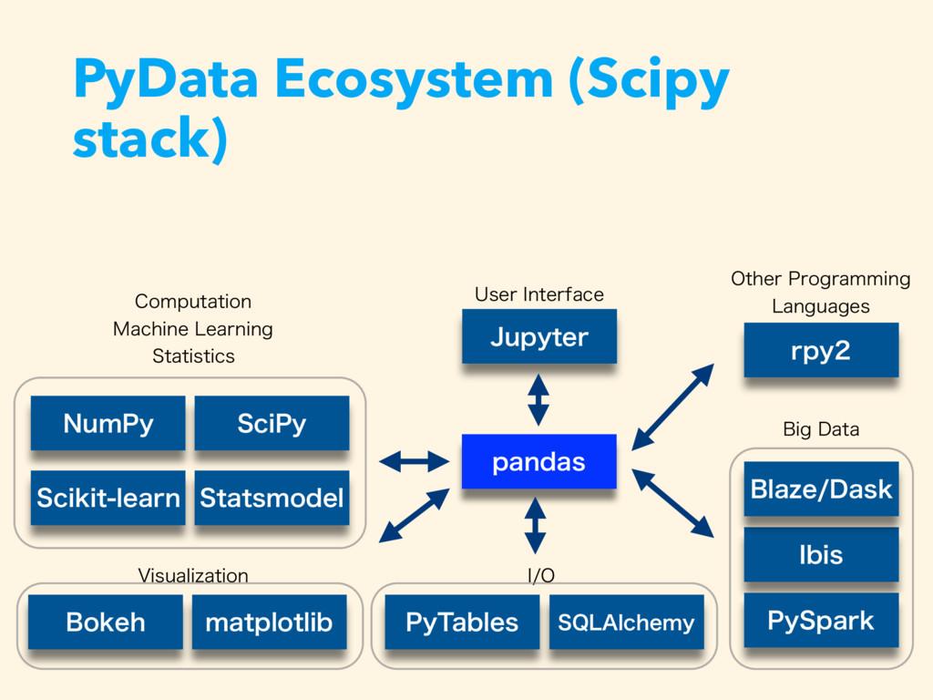PyData Ecosystem (Scipy stack) #PLFI NBUQMPUMJC...