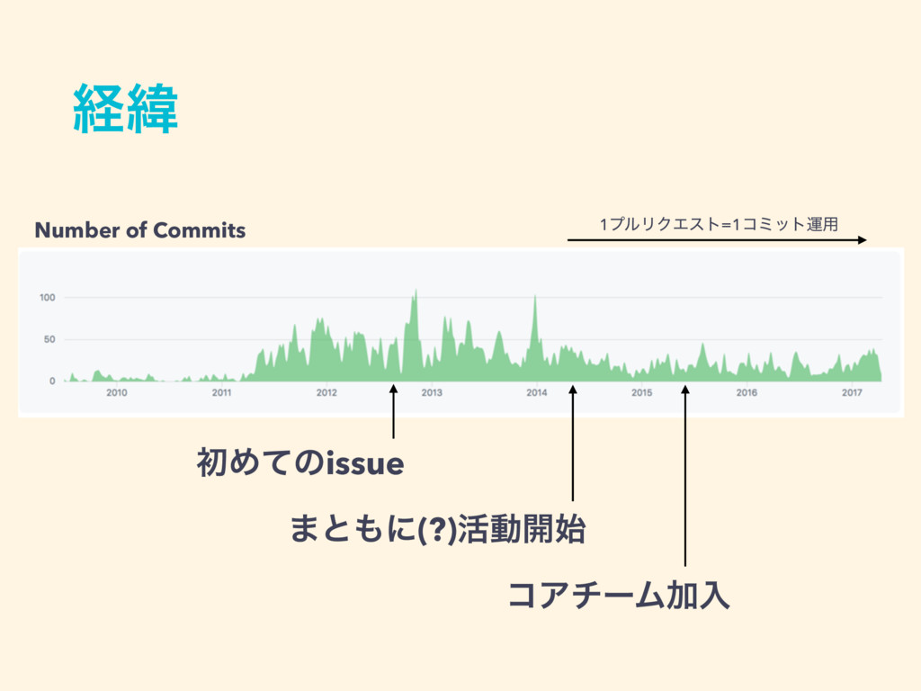 ܦҢ 1ϓϧϦΫΤετ=1ίϛοτӡ༻ Number of Commits ॳΊͯͷissue...