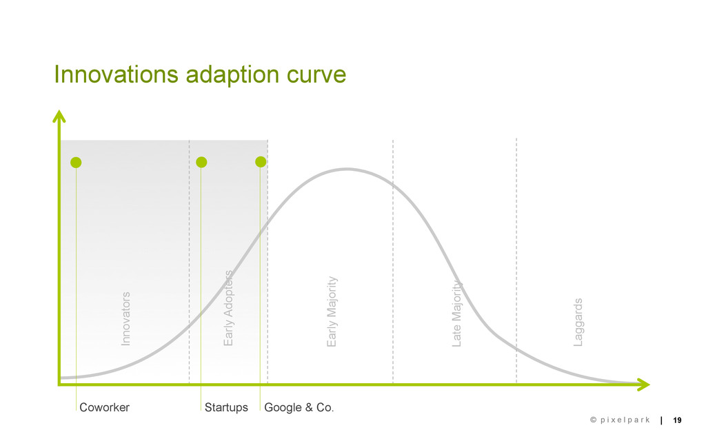 | | 19 © p i x e l p a r k Innovations adaption...