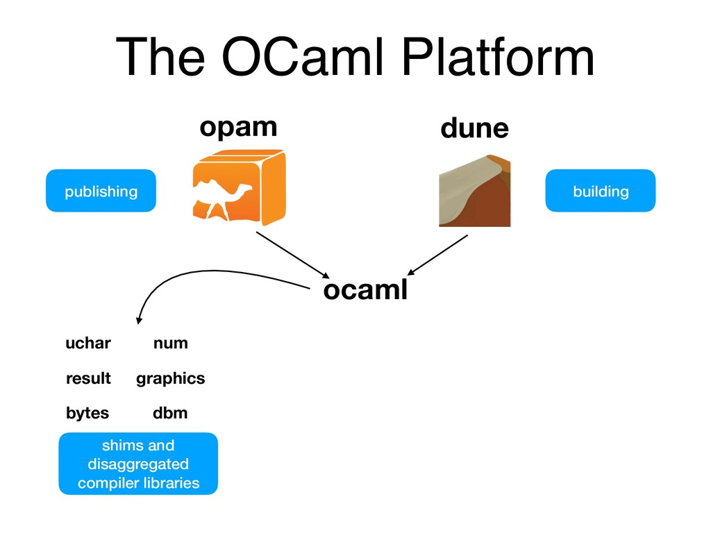 The OCaml Platform publishing building opam dun...
