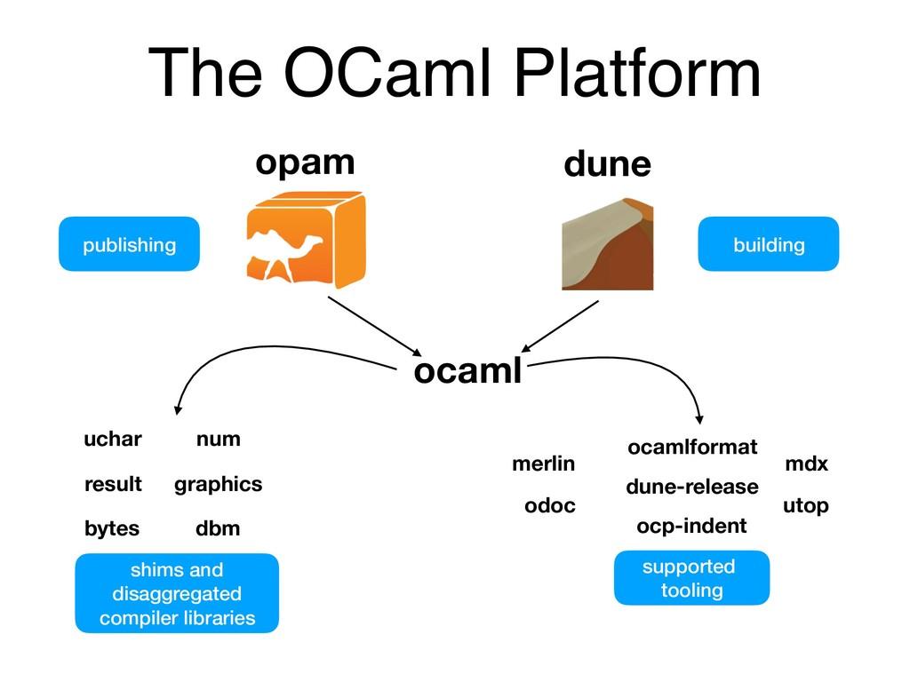 The OCaml Platform publishing building num grap...