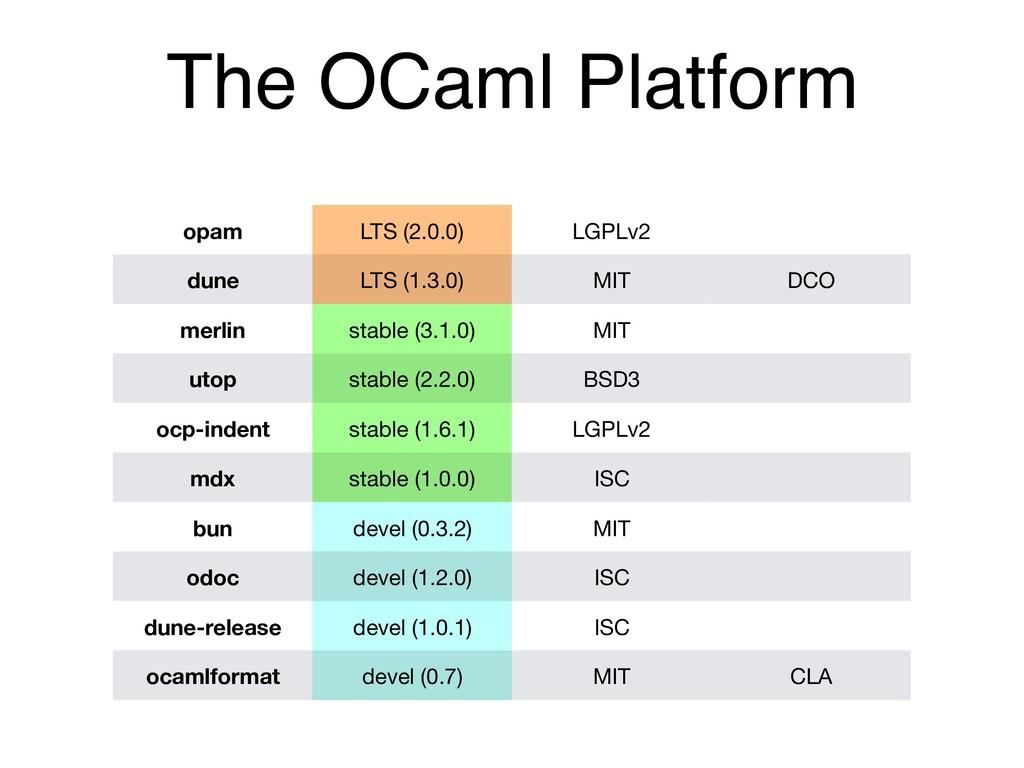 The OCaml Platform opam LTS (2.0.0) LGPLv2 dune...