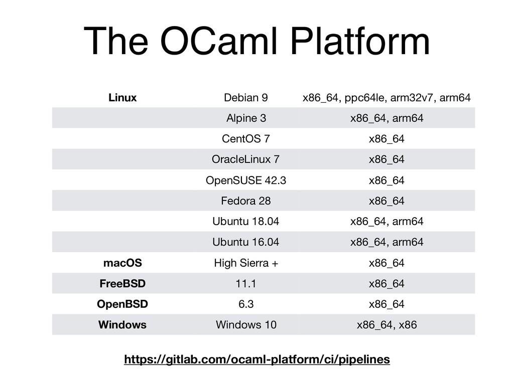 The OCaml Platform Linux Debian 9 x86_64, ppc64...