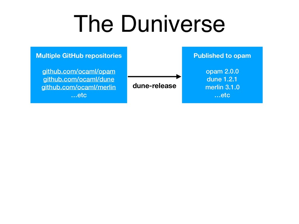 The Duniverse Multiple GitHub repositories gith...