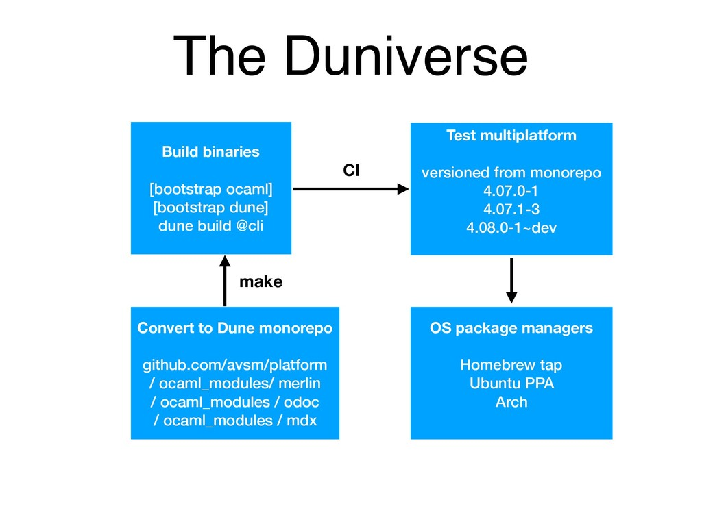 The Duniverse Test multiplatform versioned from...