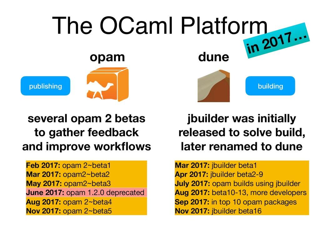 The OCaml Platform opam publishing building sev...