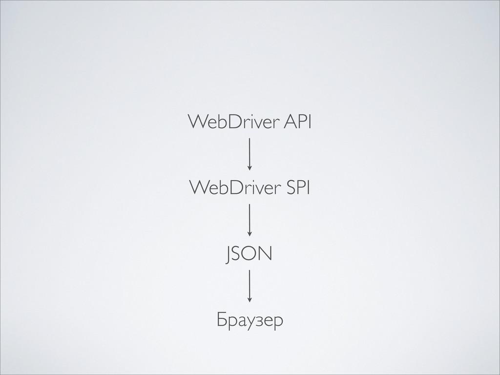 WebDriver API WebDriver SPI JSON Браузер
