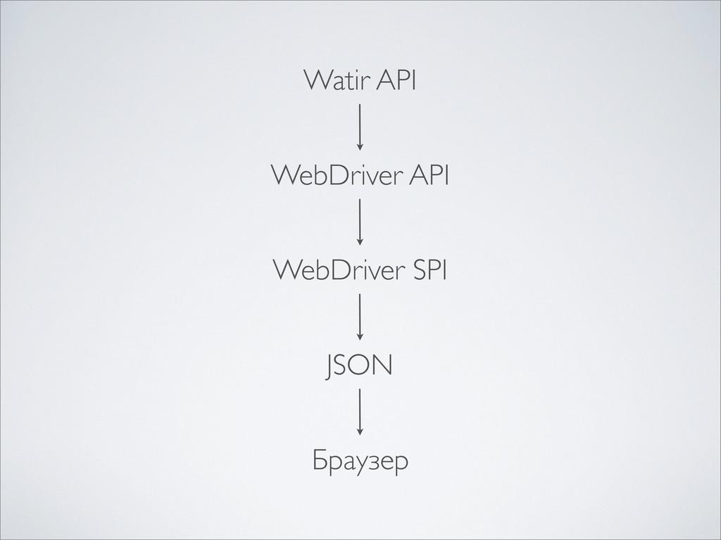 WebDriver API WebDriver SPI JSON Браузер Watir ...
