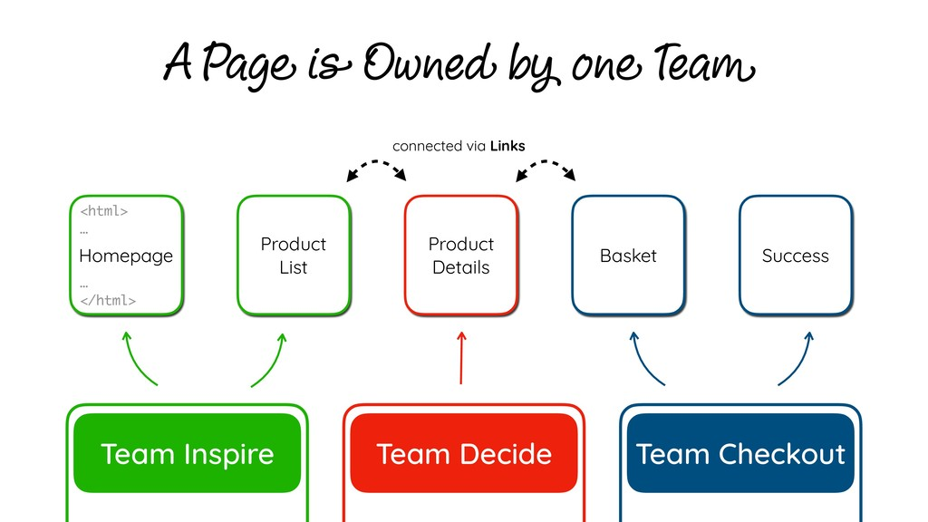 Team Inspire Team Decide Team Checkout Homepage...