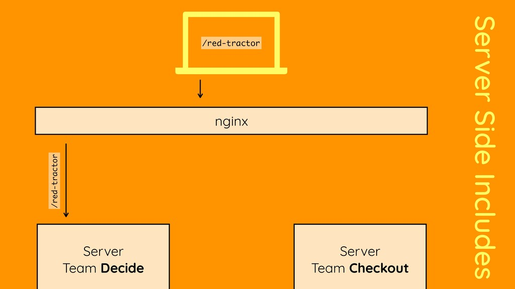 Server Side Includes Server Team Decide nginx S...