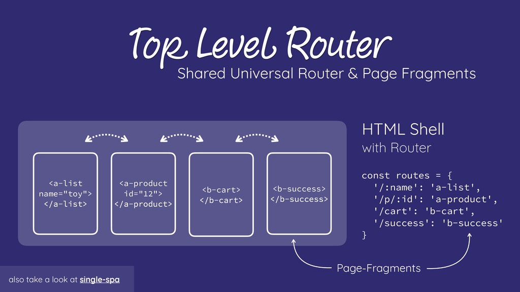 Top Level Router Shared Universal Router & Page...