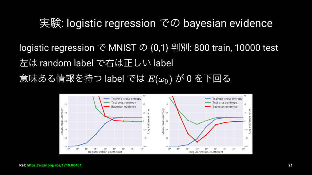 ࣮ݧ: logistic regression Ͱͷ bayesian evidence lo...