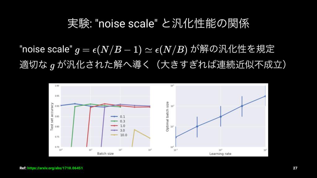 """࣮ݧ: """"noise scale"""" ͱ൚Խੑͷؔ """"noise scale"""" ͕ղͷ൚Խੑ..."""