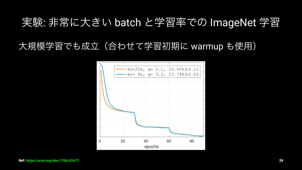 ࣮ݧ: ඇৗʹେ͖͍ batch ͱֶशͰͷ ImageNet ֶश େنֶशͰཱʢ߹...